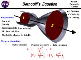 Bernoulli's Theorem And Its Application